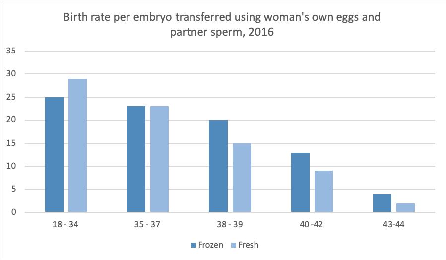 Birth rate embryo transfer